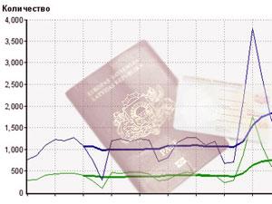 Статистика инвесторов получивших внж в Европе и Латвии,